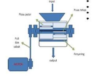 gambar teknis mesin penghancur plastik