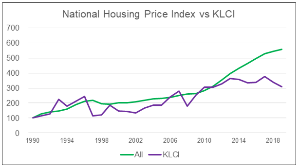 National HPI (All) vs KLCI