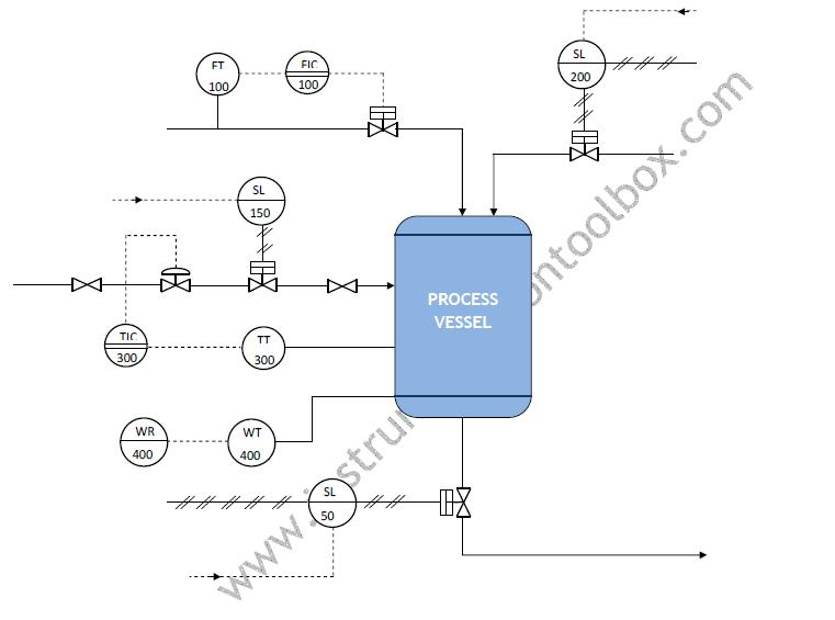 piping and instrumentation diagrams tutorials iv learning rh instrumentationtoolbox com Blueprint Symbols and Abbreviations process piping diagram abbreviations