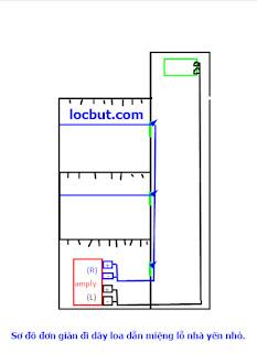 Sơ đồ đi dây hệ thống loa miệng lỗ và dẫn đơn giản cho nhà yến nhỏ.