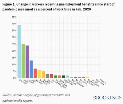 ECONOMISTA CONVERSÍVEL: Explosão nas taxas de desemprego nos EUA: uma espiada no interior 5