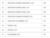 Jawatan Kosong di Universit Putra Malaysia UPM Cawangan Serdang - 41 Jenis Jawatan Dibuka