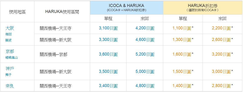 JR-HARUKA-ICOCA-Ticket-price-關西-大阪-大阪交通-大阪JR-大阪地鐵-大阪私鐵-大阪巴士-大阪交通優惠券-Osaka-Public-Transport-Pass