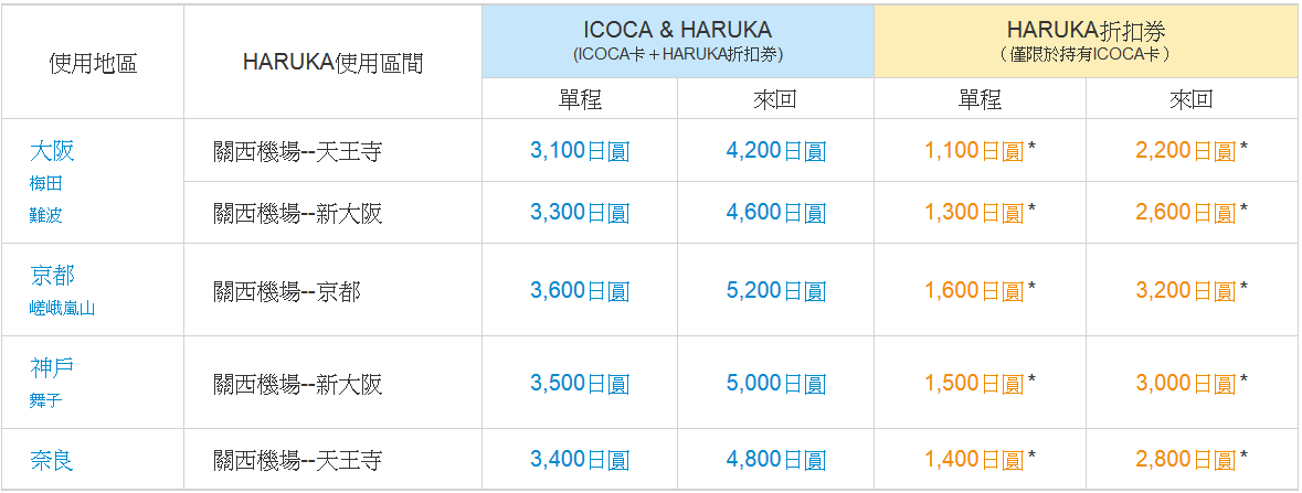 JR-HARUKA-ICOCA-Ticket-price-關西-京都-京都交通-京都巴士-京都公車-京都JR-京都地鐵-京都私鐵-京都交通優惠券-Kyoto