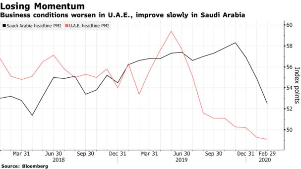Gulf's Top Two Economies Dealt Setback After Virus Disruption - Bloomberg