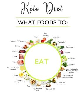 Keto-diet-recepies