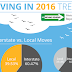 Moving in 2016 Trends #infographic