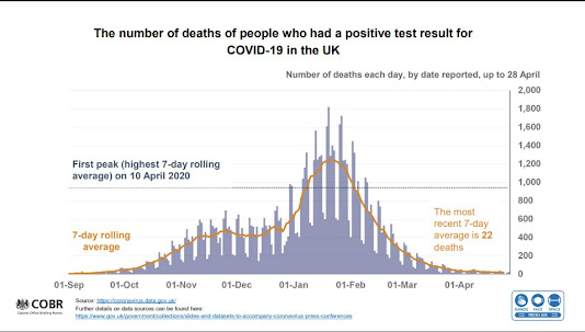 280421 UK COVID Briefing slides losses of life sept 2020 to date