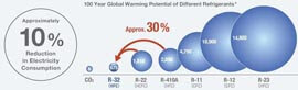 Air conditioning refrigerants