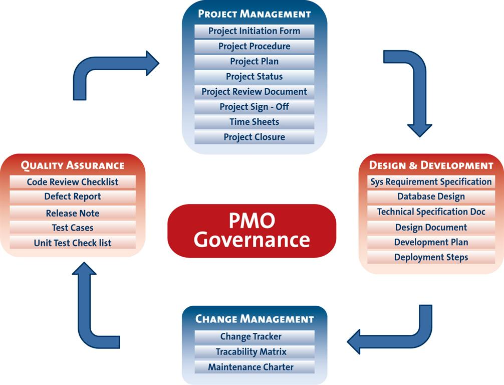 PMOs Can Help Organization By Providing The Structure Needed To Standardize Project  Management Practices And Facilitate IT Project Portfolio Management, ...