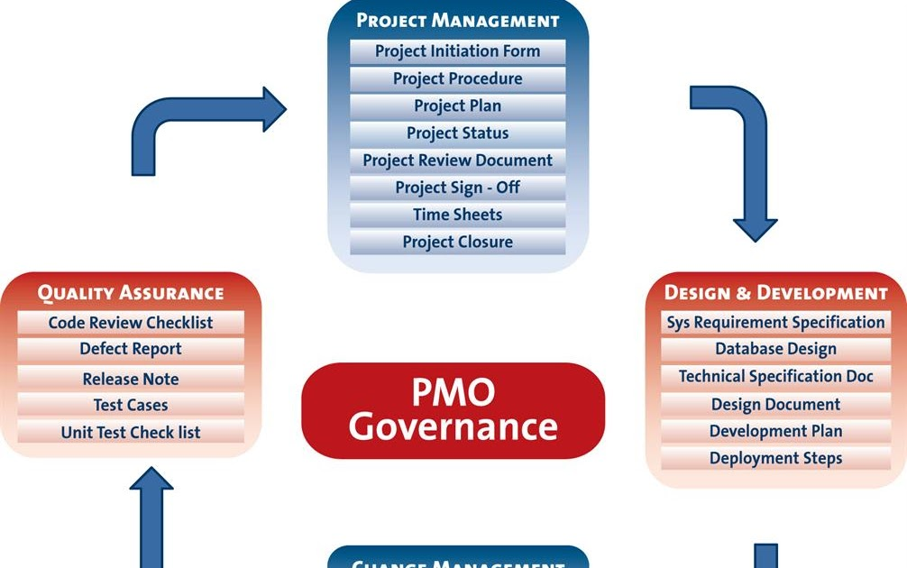 project management office pmo nu pmmang