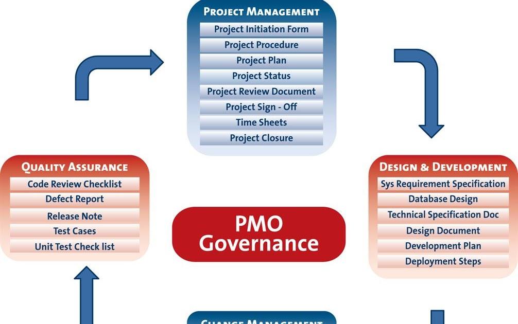 Project Management: Art Of Project Management: Project Management Office (PMO