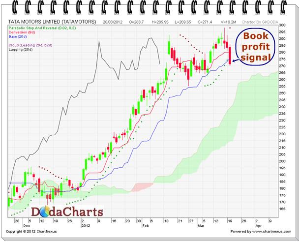 Exit Tata Motors | Technical Chart