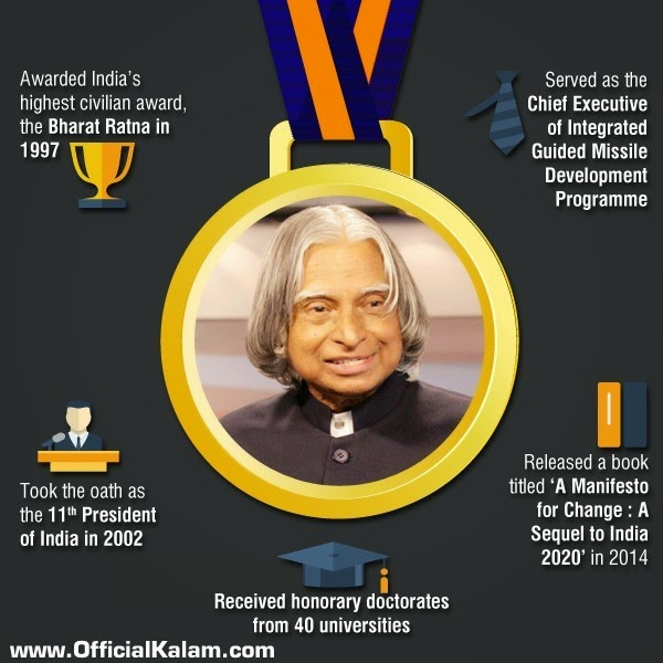 Dr Abdul Kalam Quotes Wallpapers Dr A P J Abdul Kalam Birthday Wishes Images Official Kalam