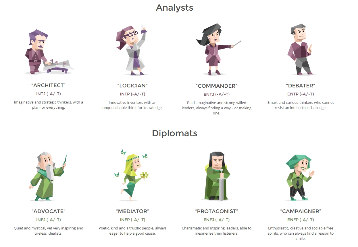 The 16 MBTI Personalities And Their Relationship Matches