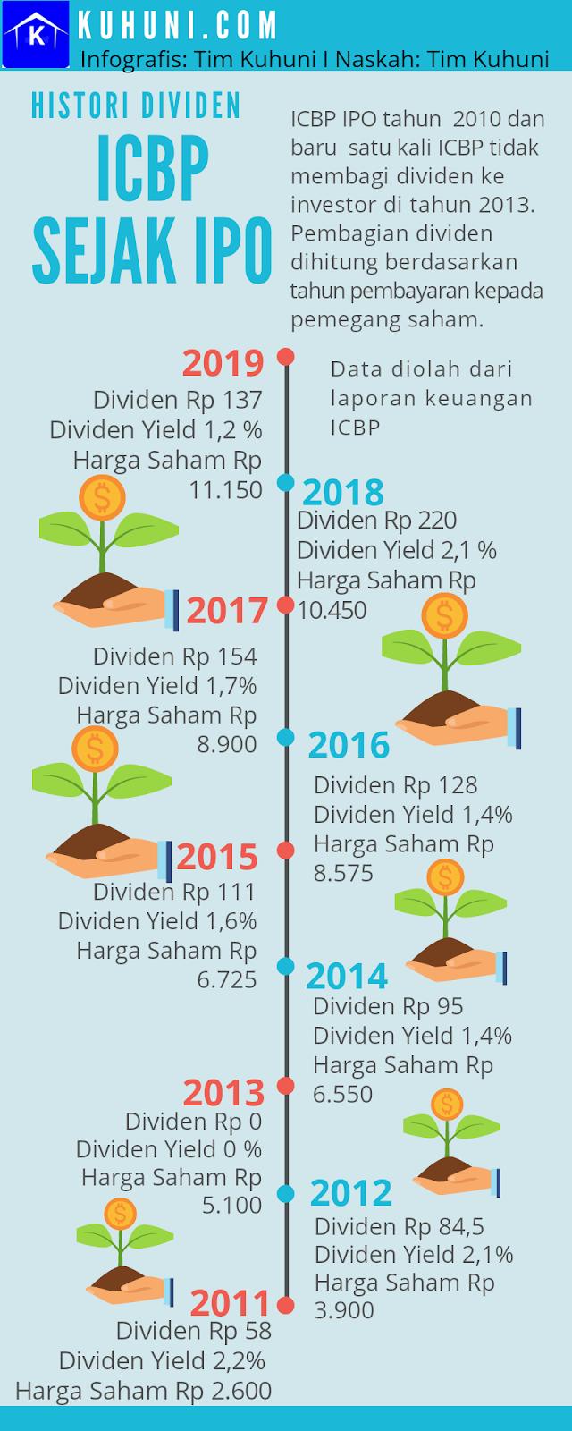 Histori, Sejarah Dividen ICBP Sejak IPO Tahunn 2010. ICBP rutin membagi dividen mulai tahun 2011, 2012, 2014, 2015 sampai 2018 dan 2019
