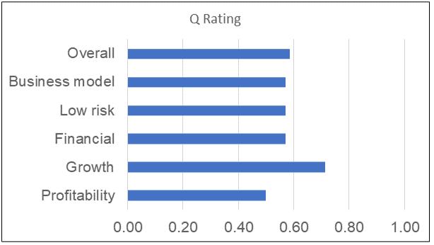 Petron Malaysia Q Rating