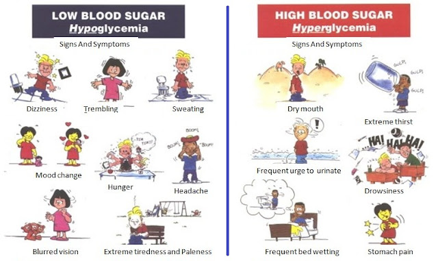 Signs of Low Blood Sugar and High Blood Sugar Level
