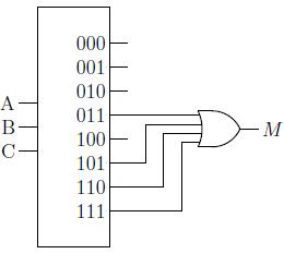 Gambar 2.29: Implementasi fungsi mayoritas dengan dekoder 3-ke-8