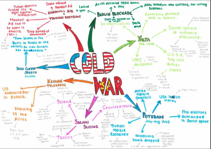 cold war timelines