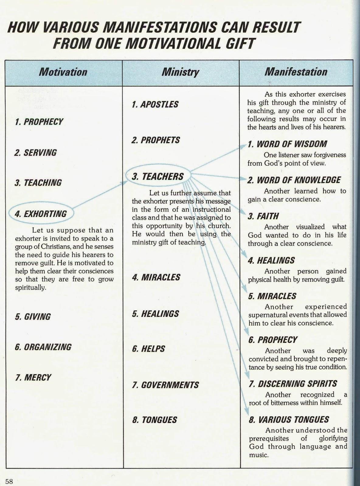 Spiritual Ts Worksheet
