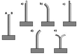 Lista de exercícios sobre dilatação térmica com gráficos