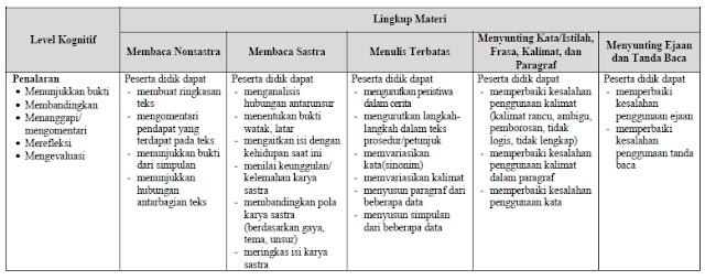 Kisi=Kisi UN Bahasa Indonesia SMK-MAK 2020