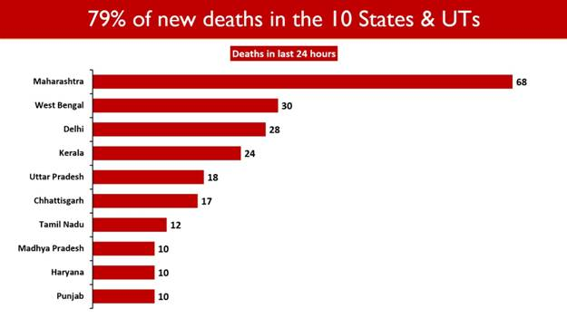 New-Death-in-10-states