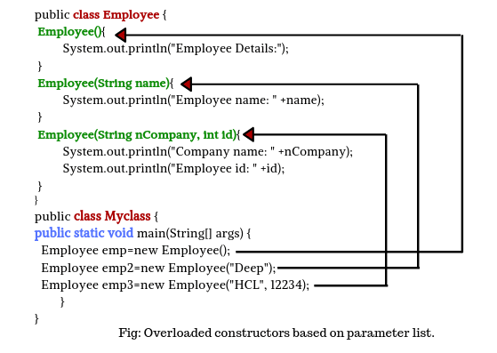 Flow of execution of overloaded constructor in java