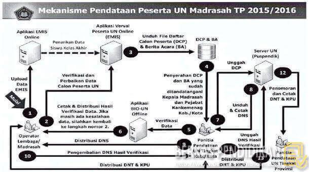 Mekanisme Pendataan Peserta UN Madrasah 2015-2016