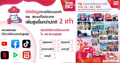 True อัดเต็มสัญญาณสื่อสาร 5G/4G/ WiFi พร้อมรองรับอิมแพคเตียงสนาม 5,200 เตียง และขยายสัญญาณ รพ.สนาม เพิ่มแล้ว 144 แห่งทั่วไทย ชี้ยอดใช้งานดาต้ารพ.สนามทั่วประเทศพุ่งช่วง 21.00 – 23.00 น. สูงเพิ่มขึ้นกว่าปกติ 2 เท่า เผยรพ.สนามในกรุงเทพฯ ปทุม โคราช ติดท็อปสามอันดับแรกใช้ดาต้าสูงสุด