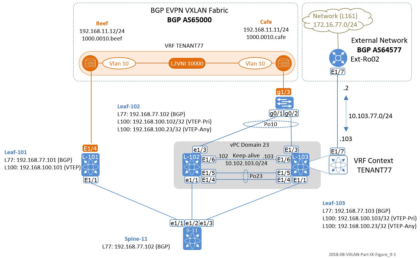 The Network Times: VXLAN Part IX: VXLAN BGP EVPN - vPC