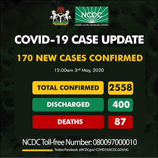 Kano State records 29 new cases as 170 new cases of COVID-19