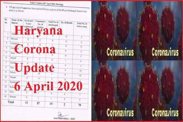 haryana-corona-virus-infection-latest-update-6-april-2020-news