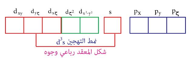 نمط التهجين d³s - نظرية رابطة التكافؤ - السكانديوم sc