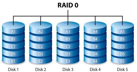 Que es un RAID de discos duros y sus tipos