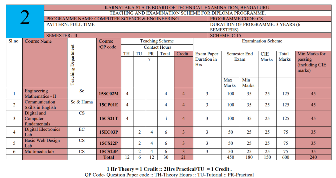 2nd sem Diploma Course in Computer Science and Engineering syllabus