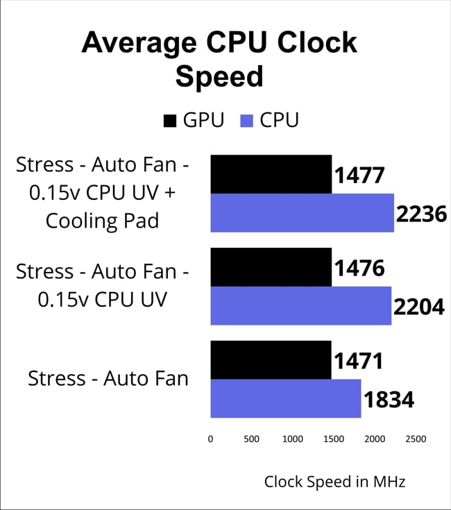 A chart on CPU and GPU clock speed of this Lenovo IdeaPad S540 laptop for different modes of stress test.