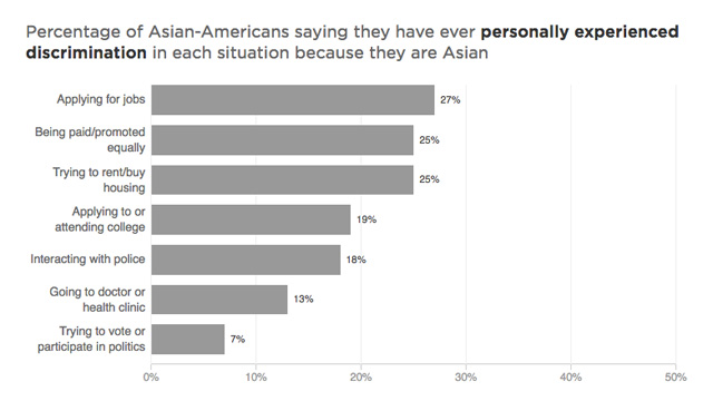 Survey Says: Asian Americans experience discrimination