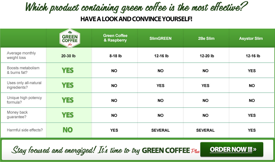 What are the Likely Benefits of Green Coffee?