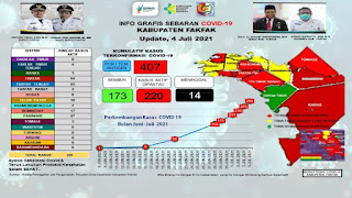 Berikut Ini Adalah Data Perkembangan Covid-19 Kabupaten Fakfak 04 Juli 2021