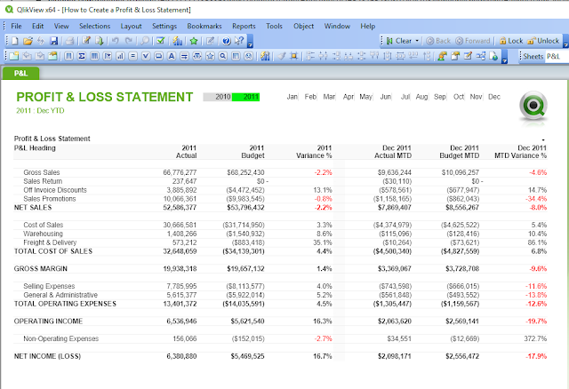 Profit & Loss Statement in QlikView