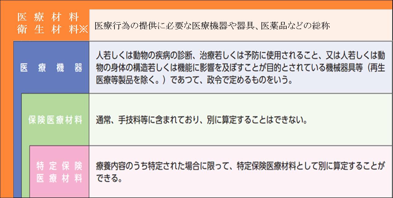 薬局における特定保険医療材料の対応 薬局業務note