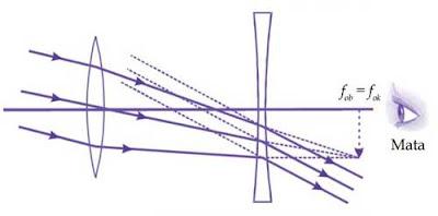 Diagram sinar pembentukan bayangan pada teropong panggung