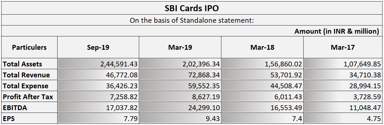 SBI Card IPO