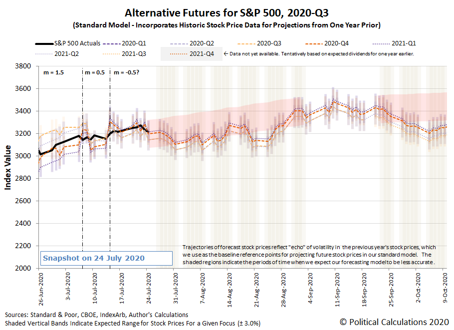 Alternative Futures - S&P 500 - 2020Q3 - Standard Model (m=-0.5 from 14 July 2020) - Snapshot on 24 Jul 2020