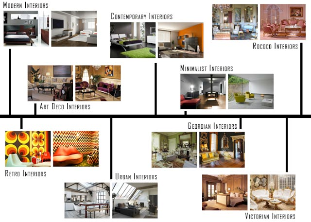 Interior design styles onlinedesignteacher for Home decor styles