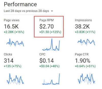 Cara Lengkap Meningkatkan RPM Adsense Blog Dengan Cepat,Mudah,Terbaru