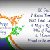 Short Essay on Independence Day in India