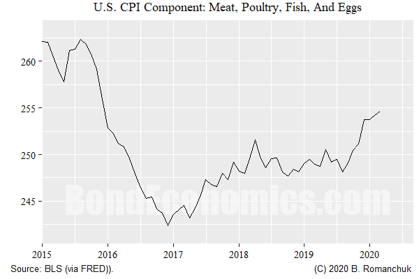 Figure: Meat component of U.S. CPI